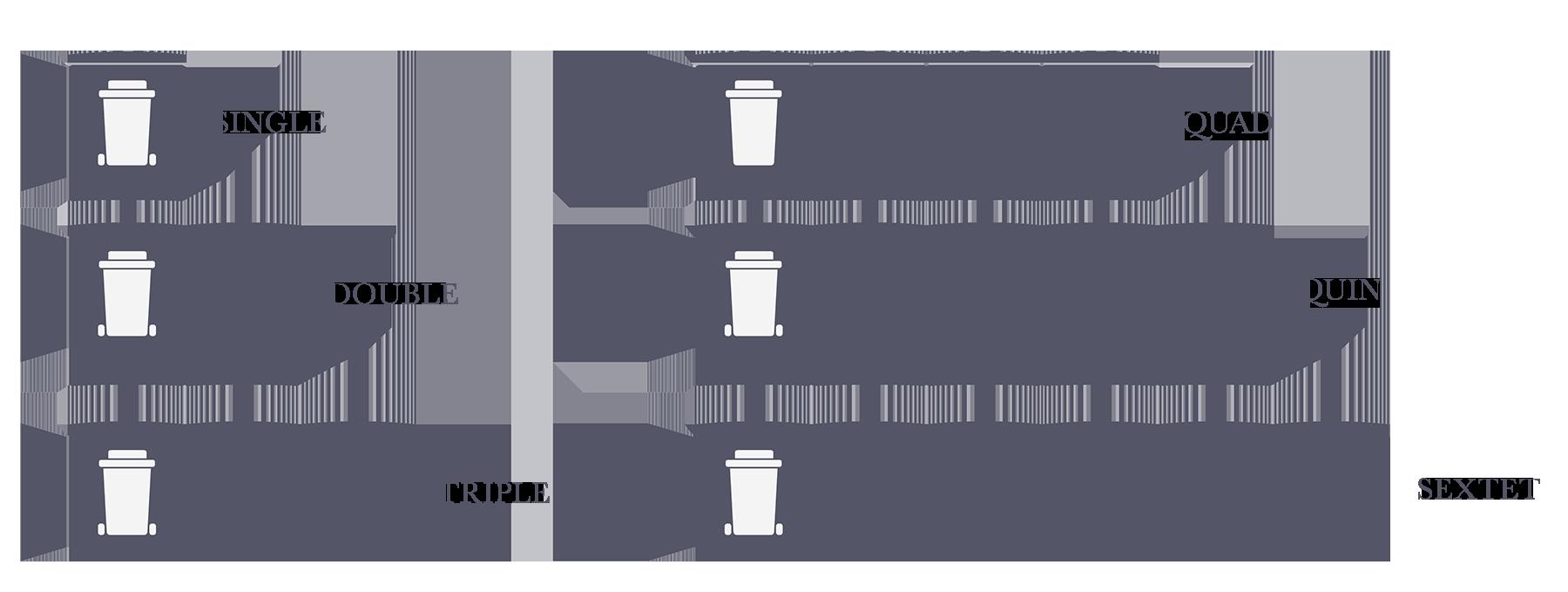 Store Sizes